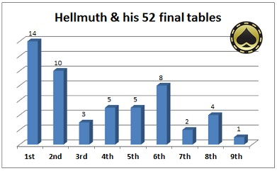 WSOP statistieken Phil Hellmuth