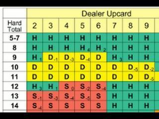 online blackjack kaarten tellen