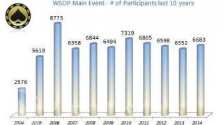 WSOP Main Event 2014 statistieken