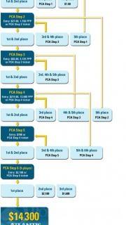 PokerStars Steps